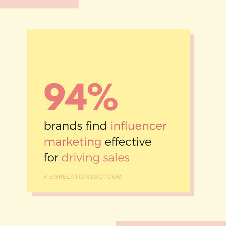 The effectiveness of Influencer marketing driving sales has increased 20% in the last 6 months with no signs of slowing ...