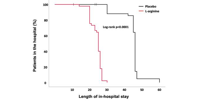 Oral L-arginine dramatically reduces in-hospital stay in #COVID19 patients. A randomized, placebo-controlled trial. http...
