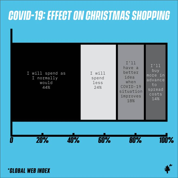 #Survey of 1,879 from US and 960 in UK were asked how their #Christmas #spending will be #impacted by #COVID19 from one ...