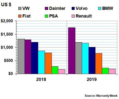 European Auto Warranty ExpensesWarranty Week, Aug 27, 2020https://www.warrantyweek.com/archive/ww20200827.html